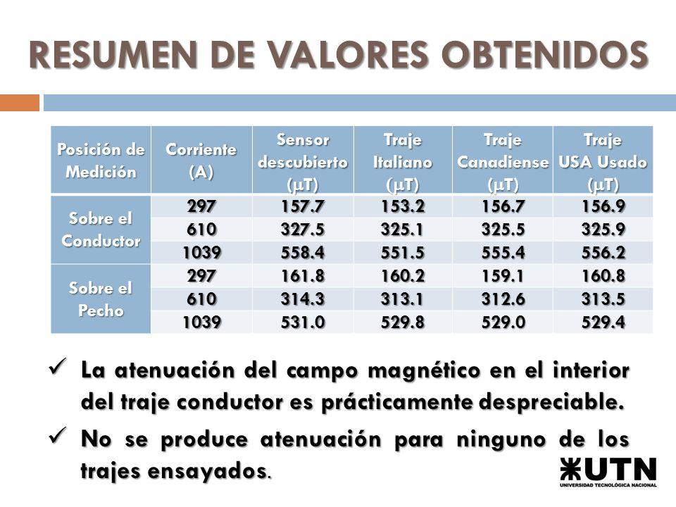 RESUMEN DE VALORES OBTENIDOS