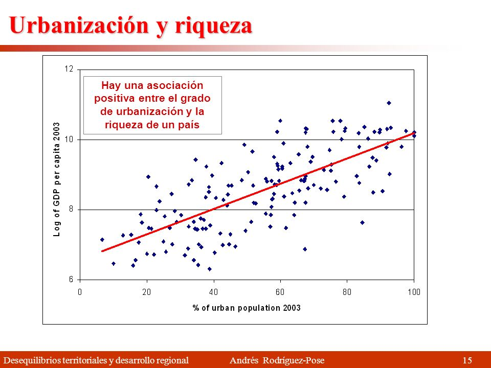 Urbanización y riqueza