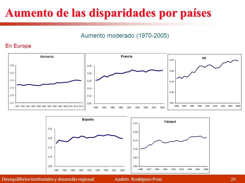 Aumento de las disparidades por países