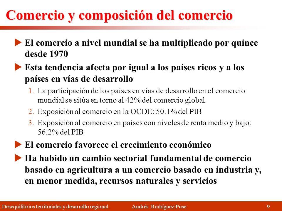 Comercio y composición del comercio
