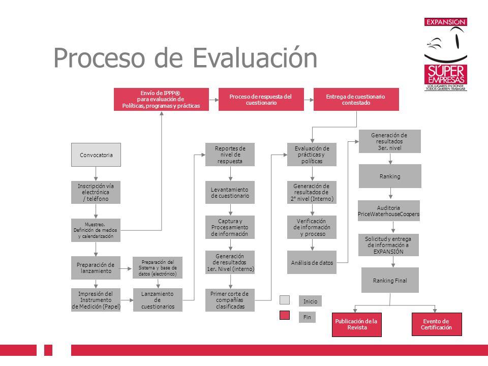 Proceso de Evaluación Envío de IPPP® para evaluación de