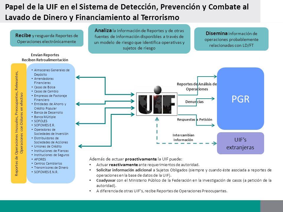 Papel de la UIF en el Sistema de Detección, Prevención y Combate al Lavado de Dinero y Financiamiento al Terrorismo