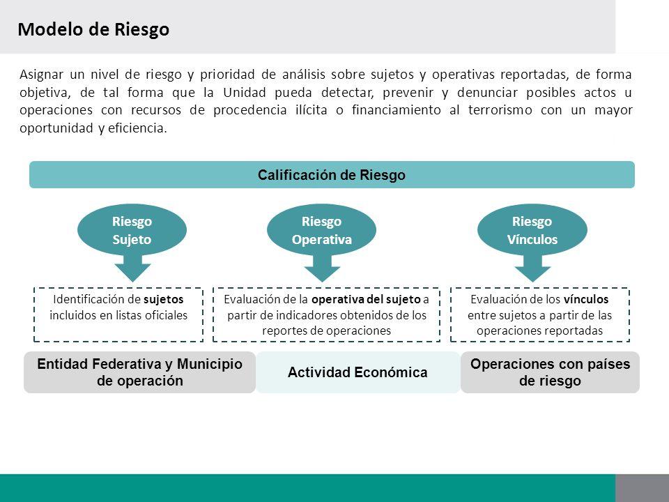 Modelo de Riesgo