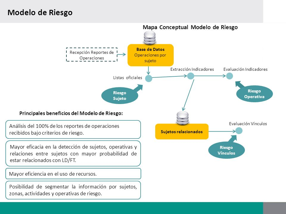 Modelo de Riesgo Mapa Conceptual Modelo de Riesgo