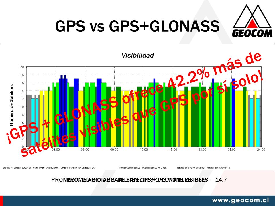 GPS vs GPS+GLONASS ¡GPS + GLONASS ofrece 42.2% más de