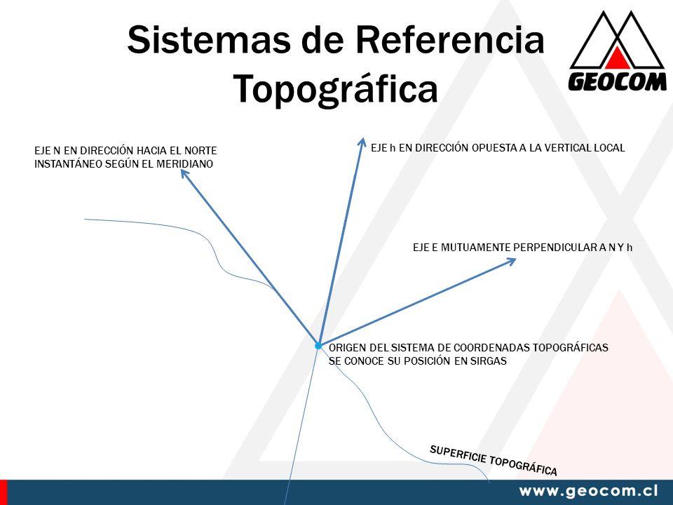Sistemas de Referencia Topográfica