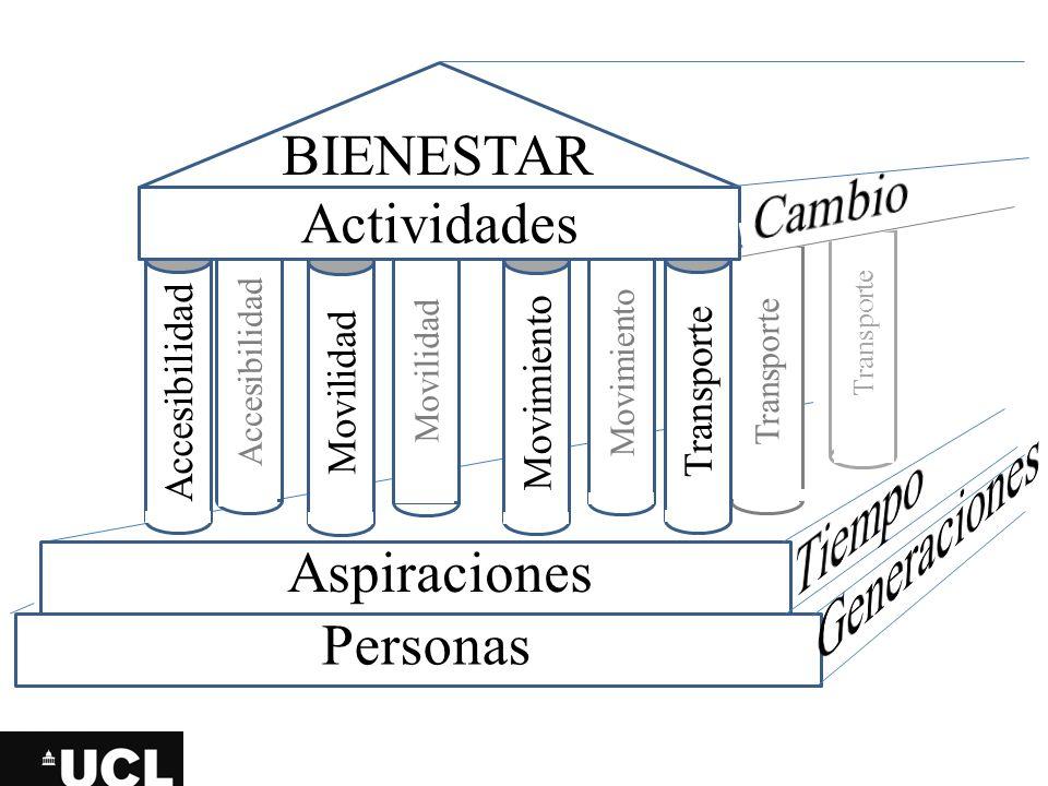 Generaciones Tiempo Cambio BIENESTAR Actividades Aspiraciones Personas
