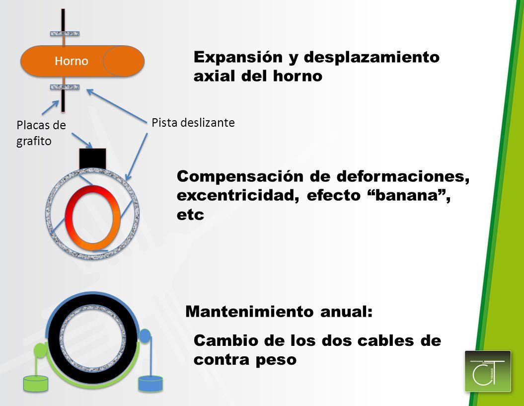 Expansión y desplazamiento axial del horno