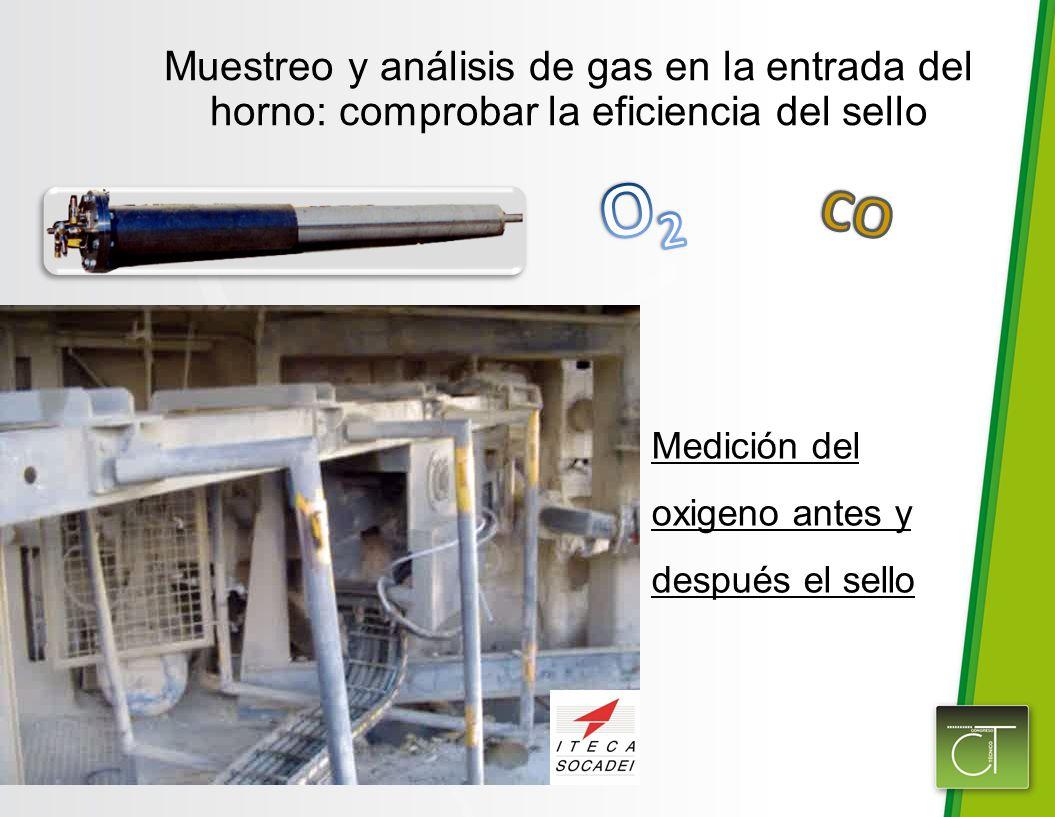 Muestreo y análisis de gas en la entrada del horno: comprobar la eficiencia del sello
