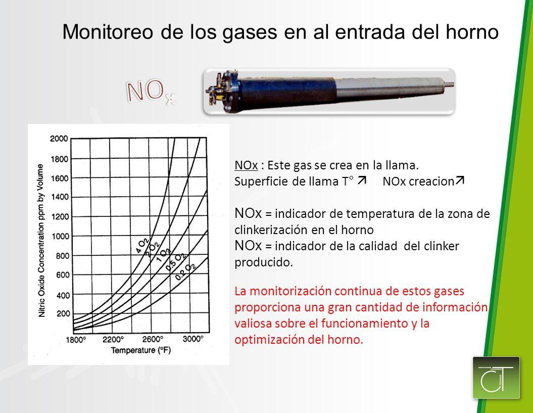 Monitoreo de los gases en al entrada del horno