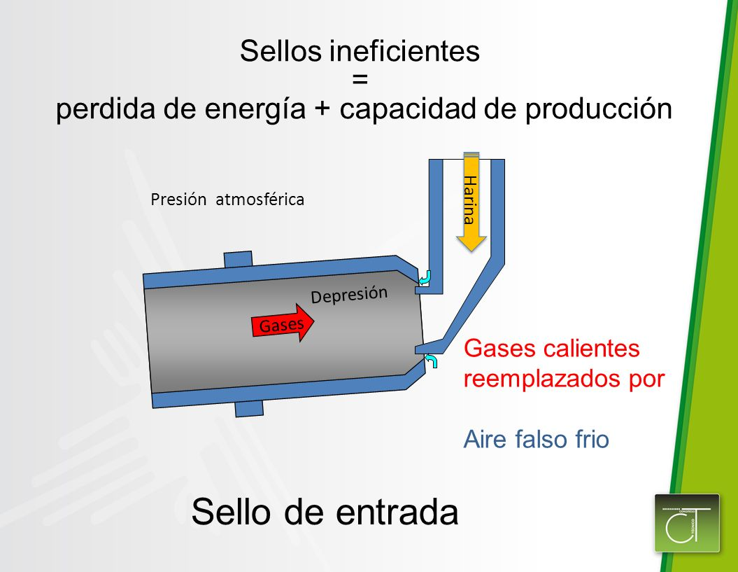 perdida de energía + capacidad de producción
