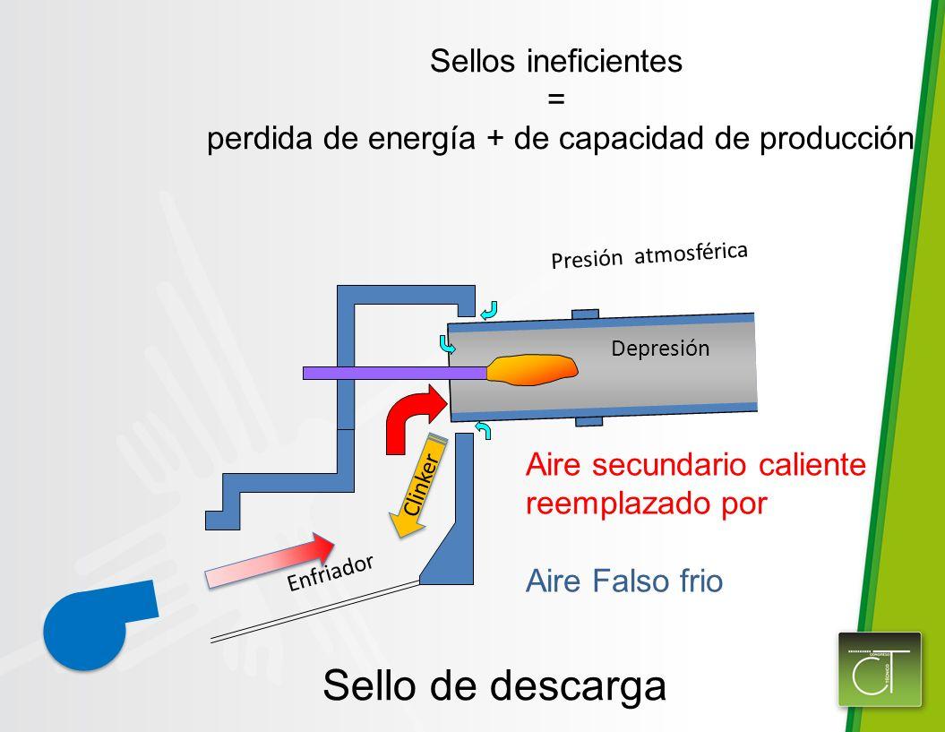perdida de energía + de capacidad de producción