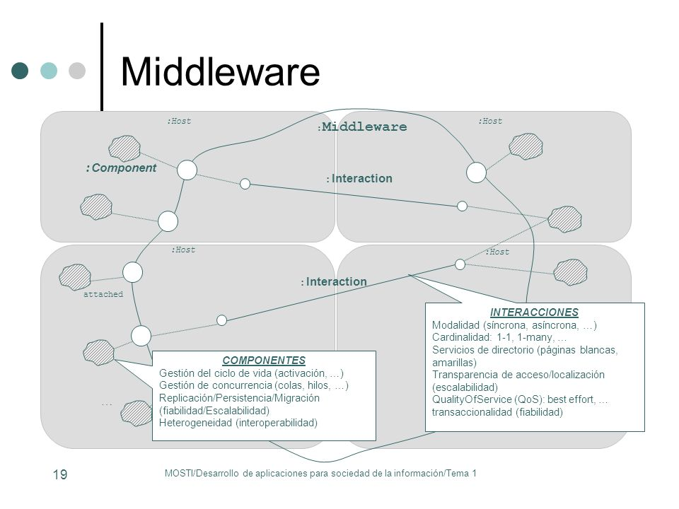 Middleware :Component … :Interaction :Interaction :Middleware