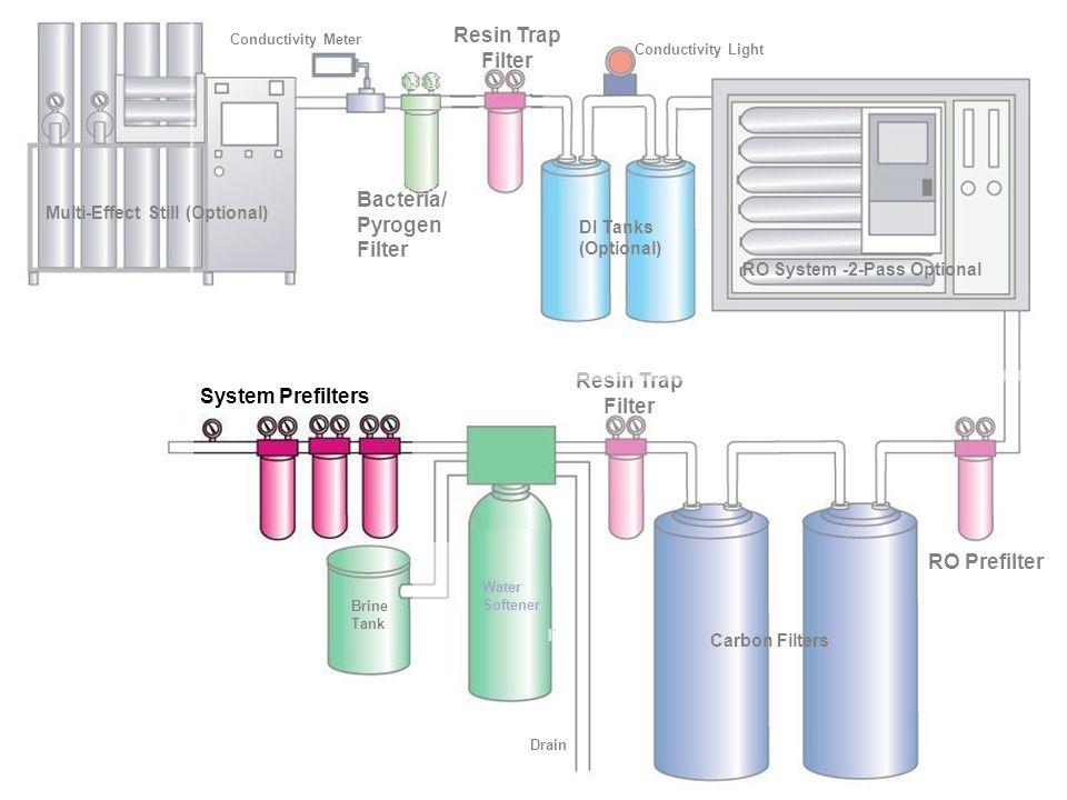 r Resin Trap Filter Bacteria/Pyrogen Filter Resin Trap Filter