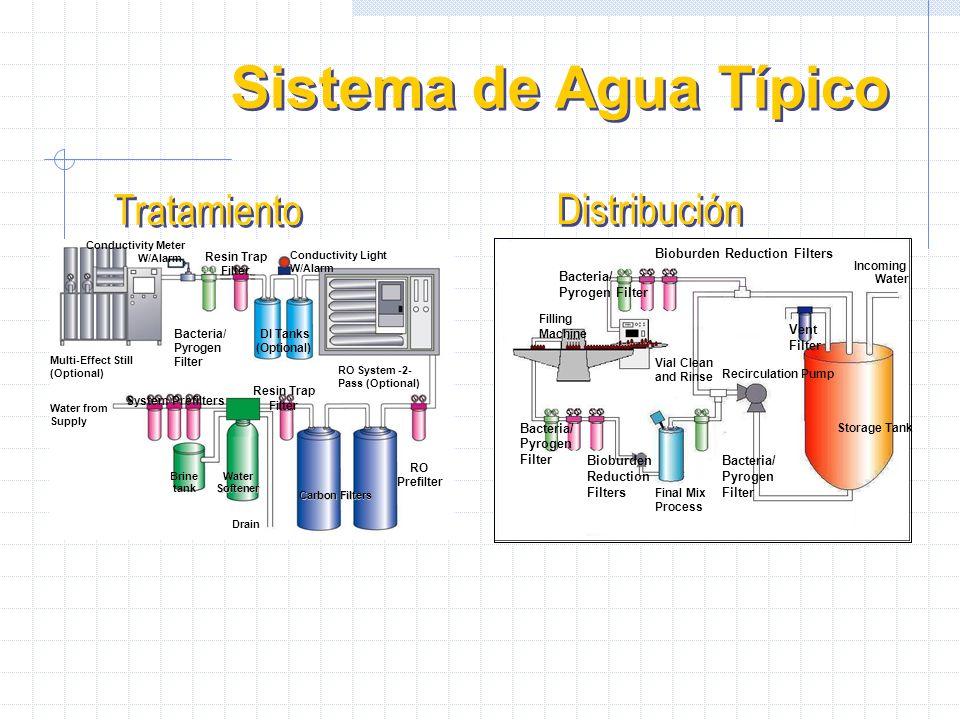 Sistema de Agua Típico Tratamiento Distribución