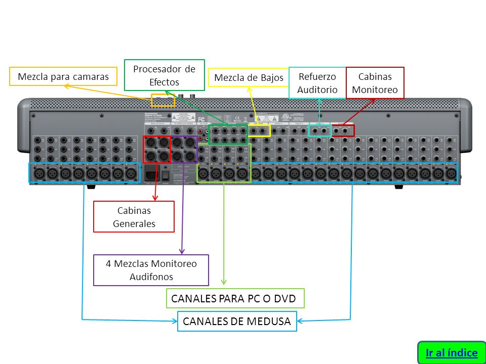 4 Mezclas Monitoreo Audifonos