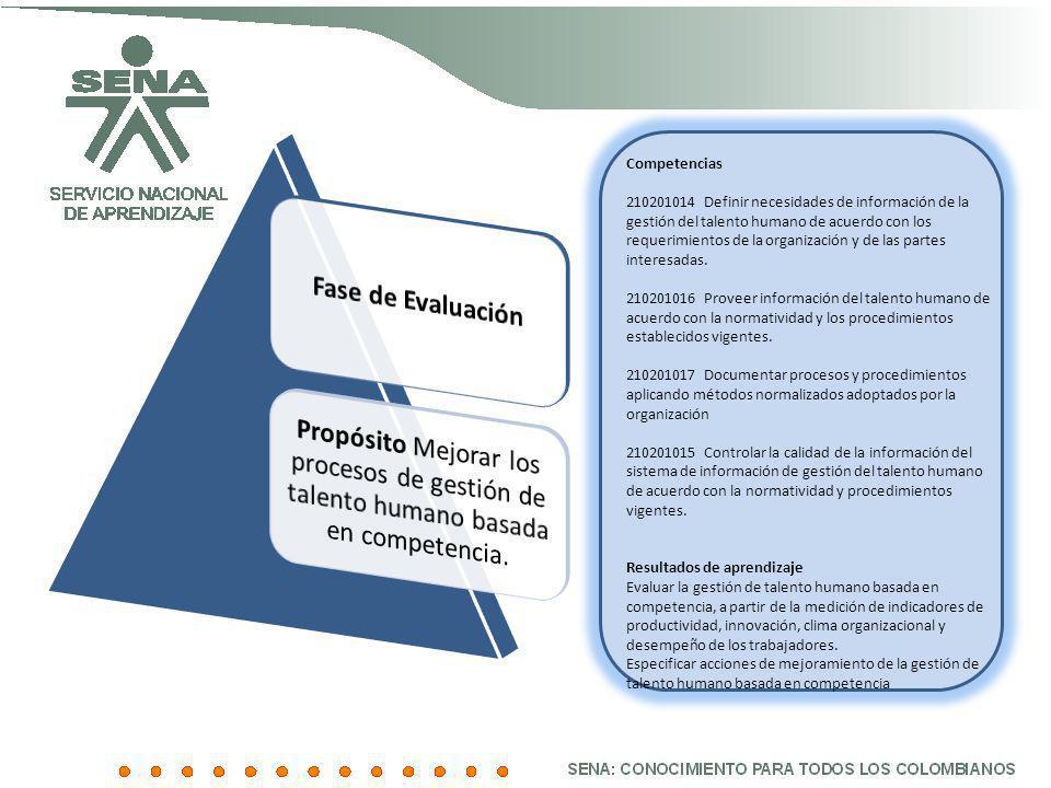 Fase de Evaluación Propósito Mejorar los procesos de gestión de talento humano basada en competencia.