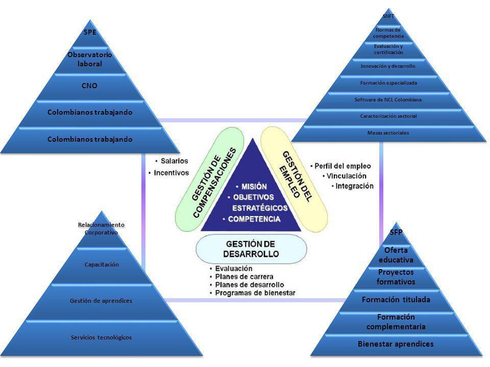Evaluación y certificación Innovación y desarrollo
