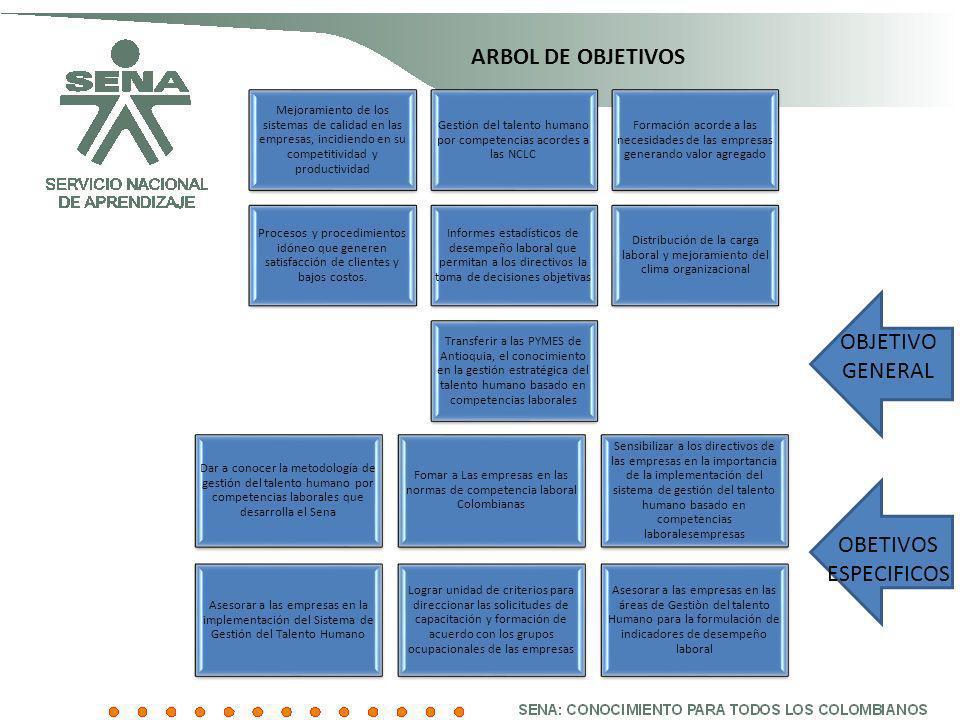 ARBOL DE OBJETIVOS OBJETIVO GENERAL OBETIVOS ESPECIFICOS