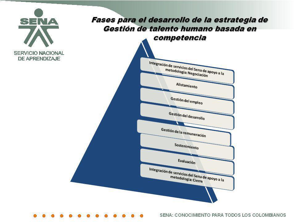Fases para el desarrollo de la estrategia de Gestión de talento humano basada en competencia