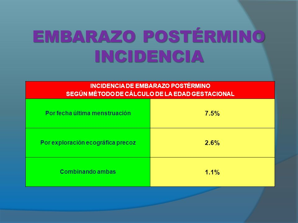 EMBARAZO POSTÉRMINO INCIDENCIA