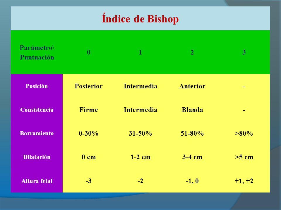 Índice de Bishop Parámetro\ Puntuación 1 2 3 Posterior Intermedia