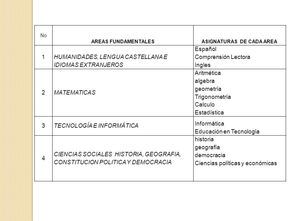 ASIGNATURAS DE CADA AREA