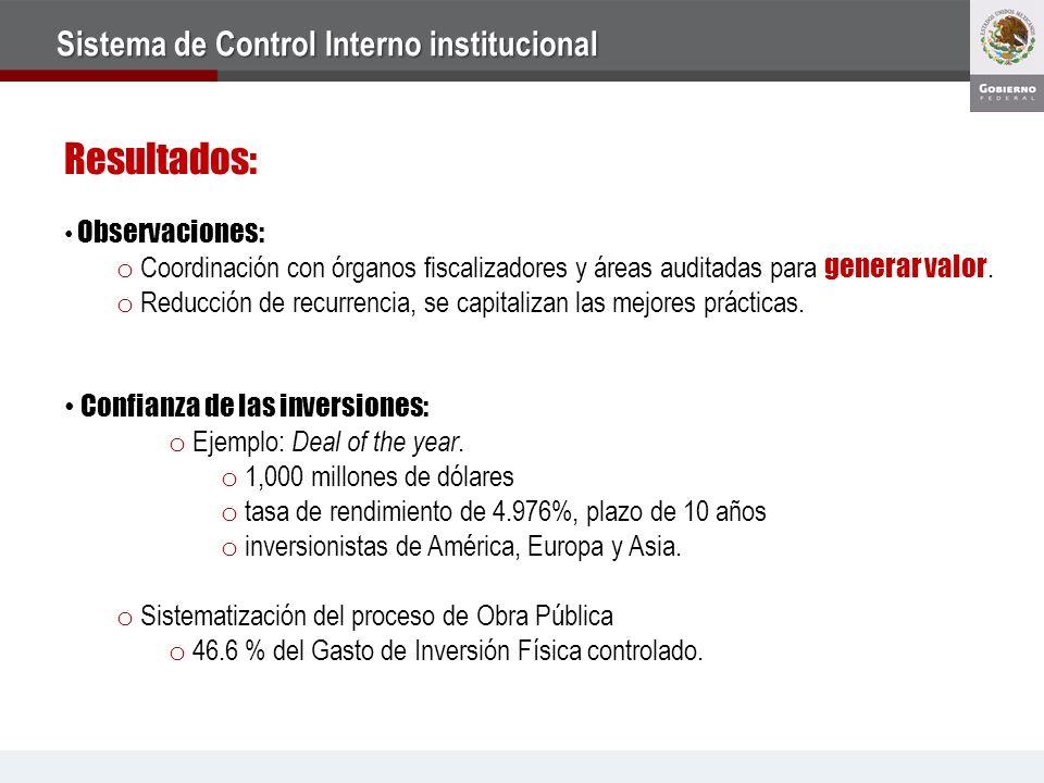 Sistema de Control Interno institucional