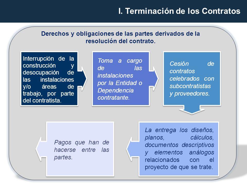 I. Terminación de los Contratos