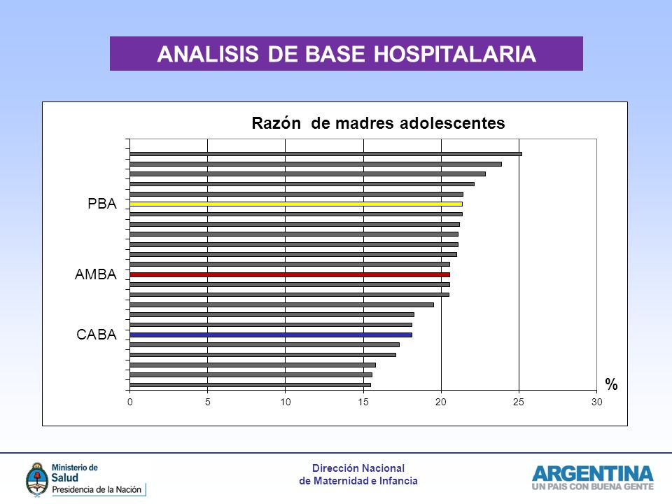 ANALISIS DE BASE HOSPITALARIA