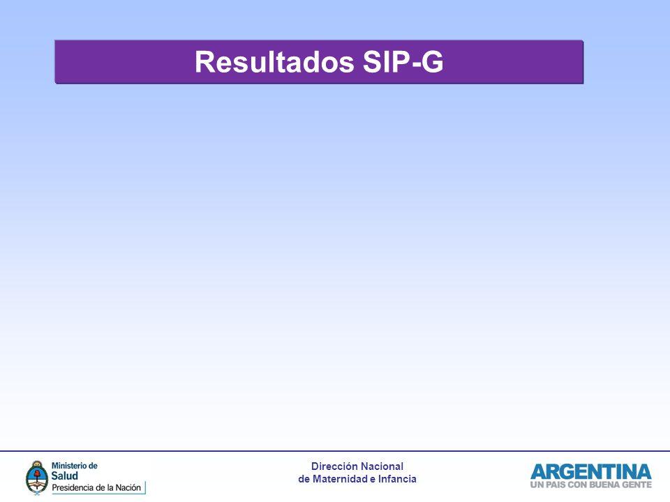 Resultados SIP-G