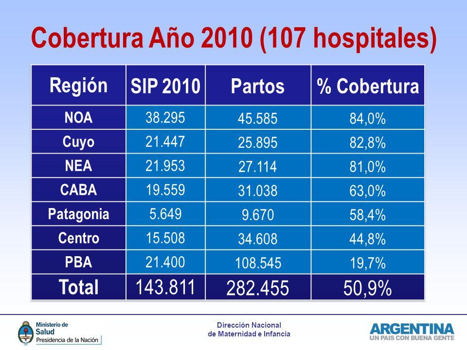 Cobertura Año 2010 (107 hospitales)