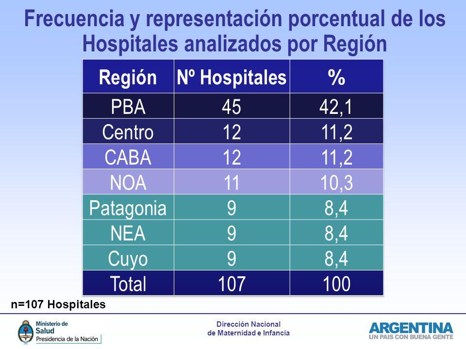 Frecuencia y representación porcentual de los Hospitales analizados por Región