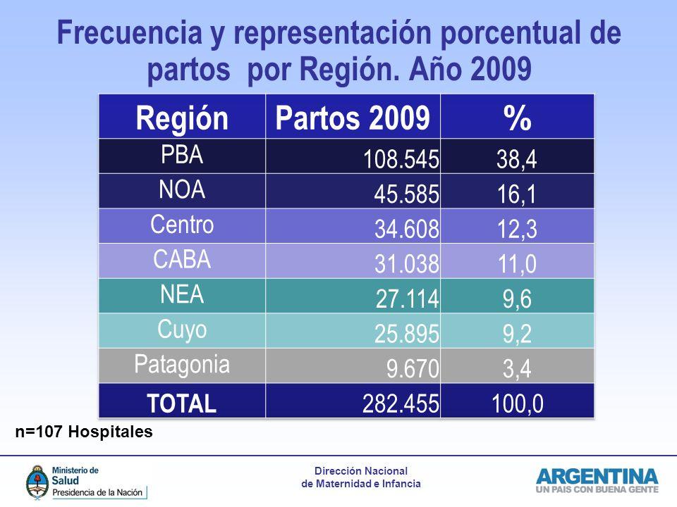Frecuencia y representación porcentual de partos por Región. Año 2009
