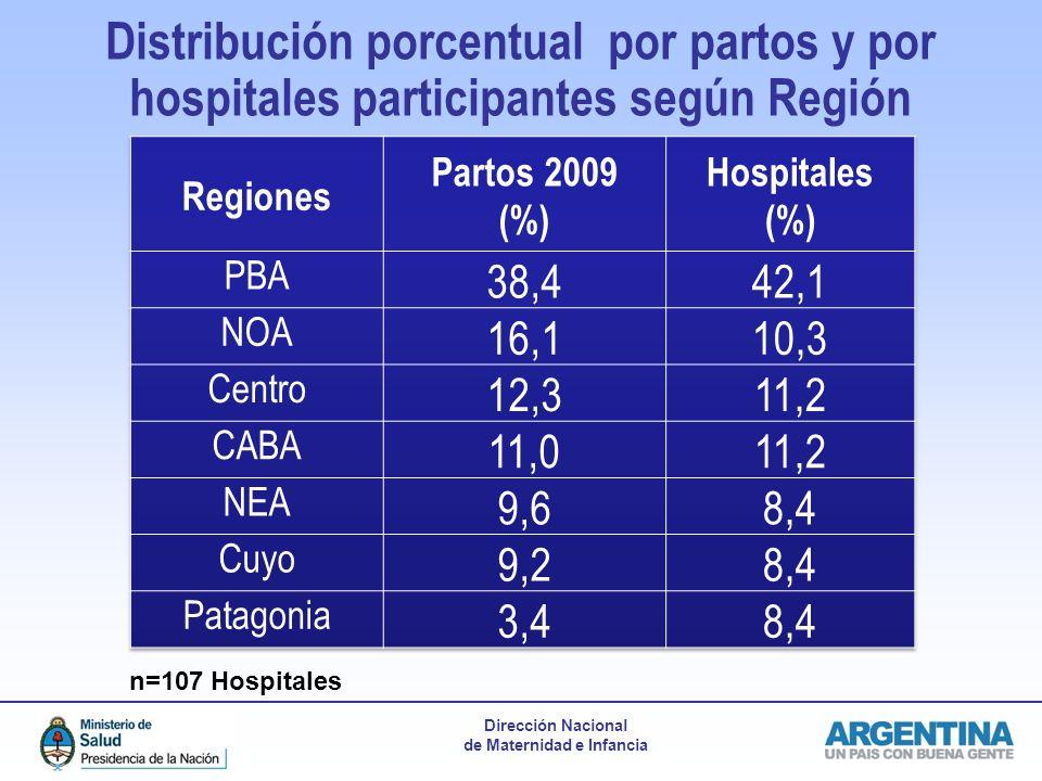 Distribución porcentual por partos y por hospitales participantes según Región