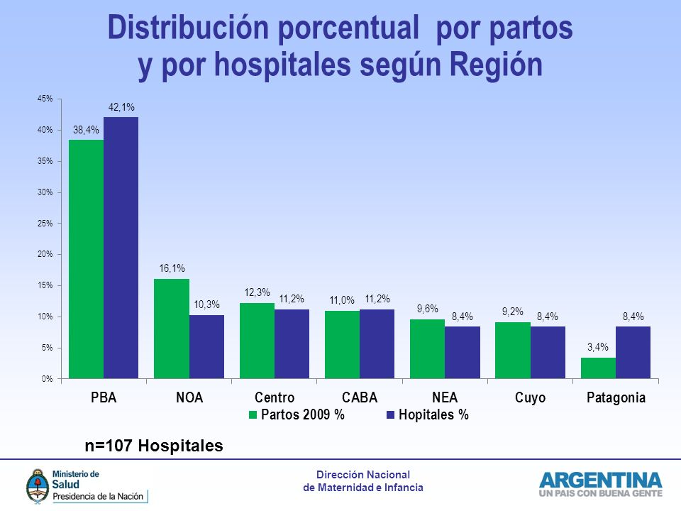 Distribución porcentual por partos y por hospitales según Región