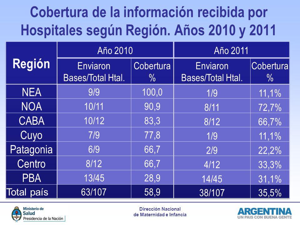 Cobertura de la información recibida por Hospitales según Región