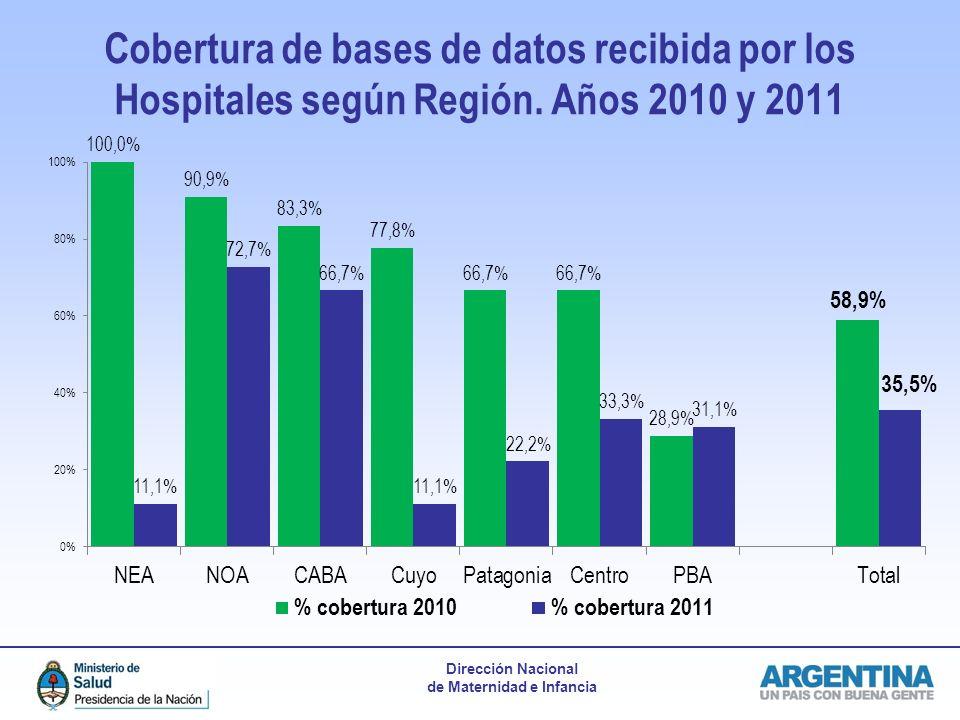 Cobertura de bases de datos recibida por los Hospitales según Región