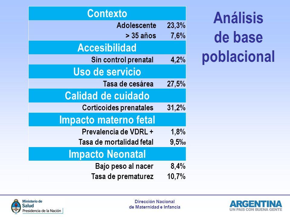 Indicadores Análisis de base poblacional