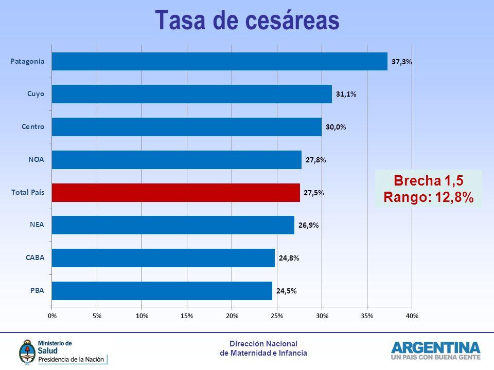 Tasa de cesáreas Brecha 1,5 Rango: 12,8%