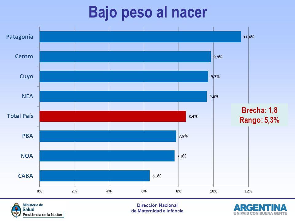 Bajo peso al nacer Brecha: 1,8 Rango: 5,3%