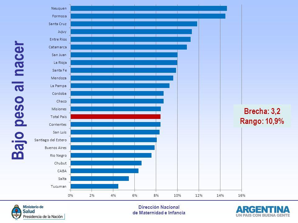 Bajo peso al nacer Brecha: 3,2 Rango: 10,9%
