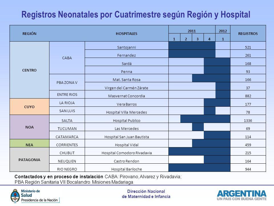 Registros Neonatales por Cuatrimestre según Región y Hospital