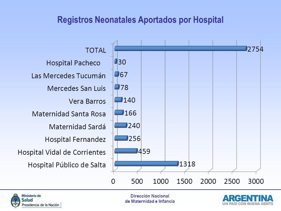 Registros Neonatales Aportados por Hospital