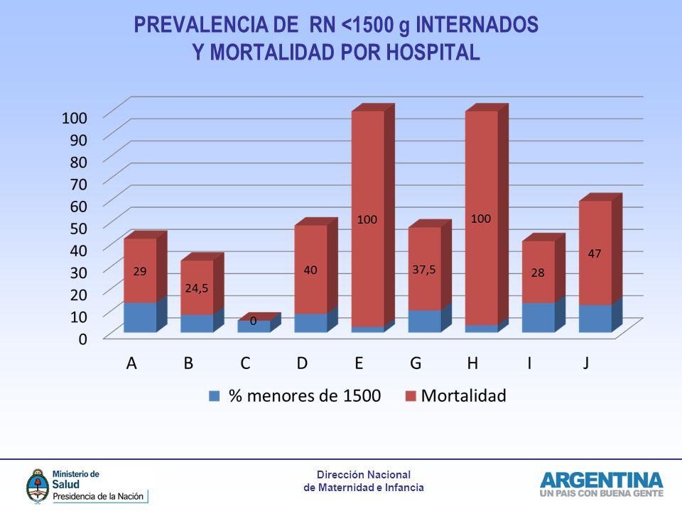 PREVALENCIA DE RN <1500 g INTERNADOS Y MORTALIDAD POR HOSPITAL