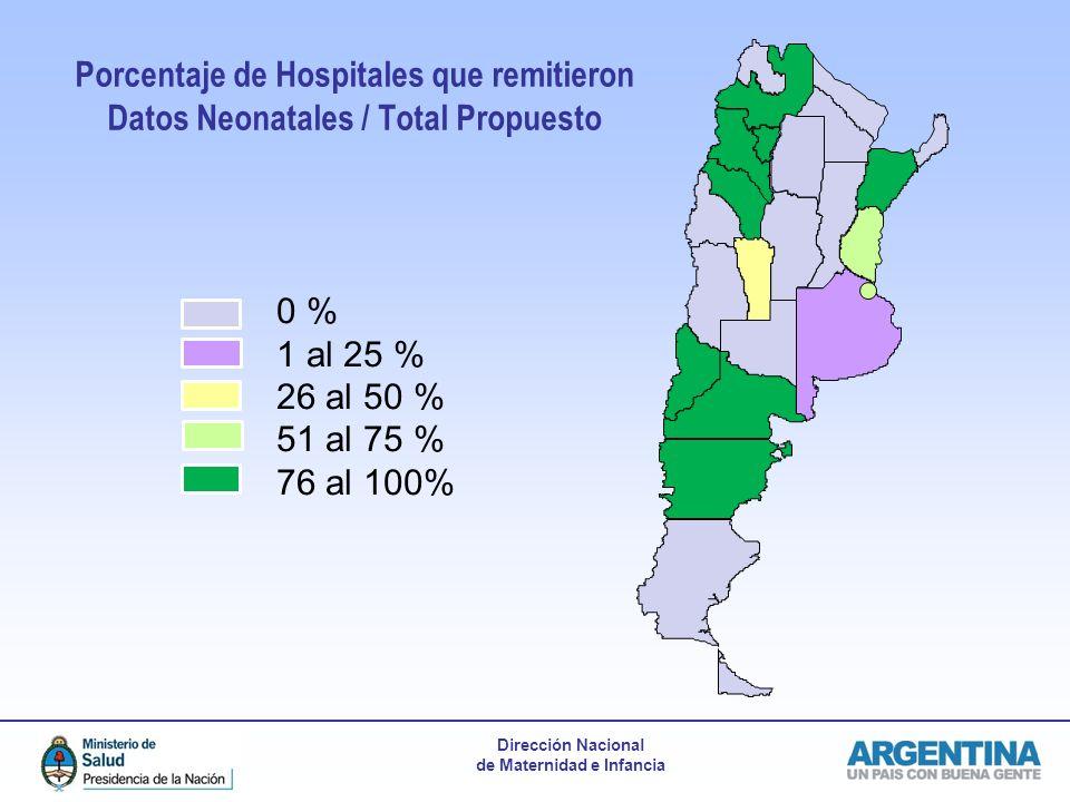 Porcentaje de Hospitales que remitieron Datos Neonatales / Total Propuesto