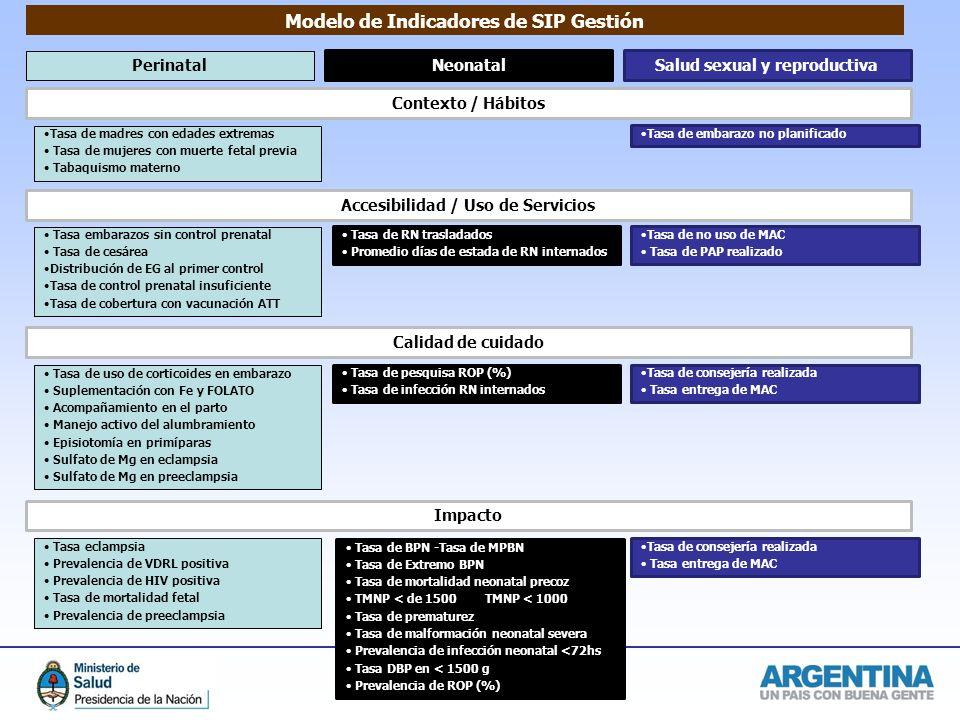 Modelo de Indicadores de SIP Gestión
