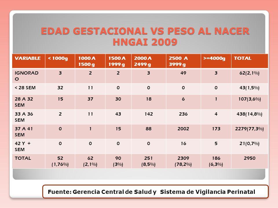 EDAD GESTACIONAL VS PESO AL NACER HNGAI 2009