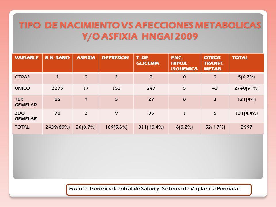 TIPO DE NACIMIENTO VS AFECCIONES METABOLICAS Y/O ASFIXIA HNGAI 2009