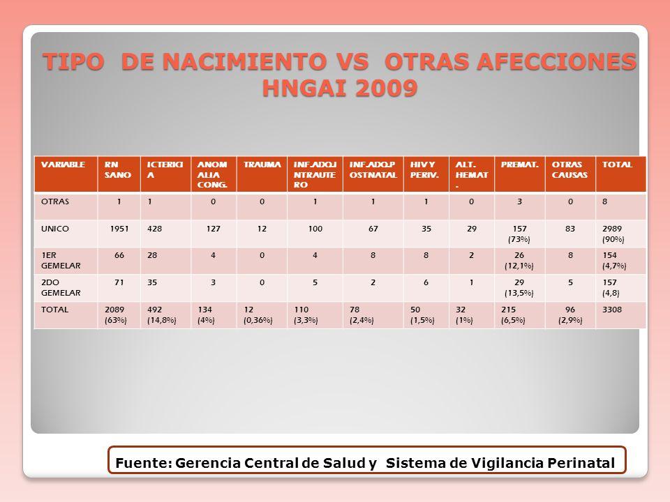 TIPO DE NACIMIENTO VS OTRAS AFECCIONES HNGAI 2009